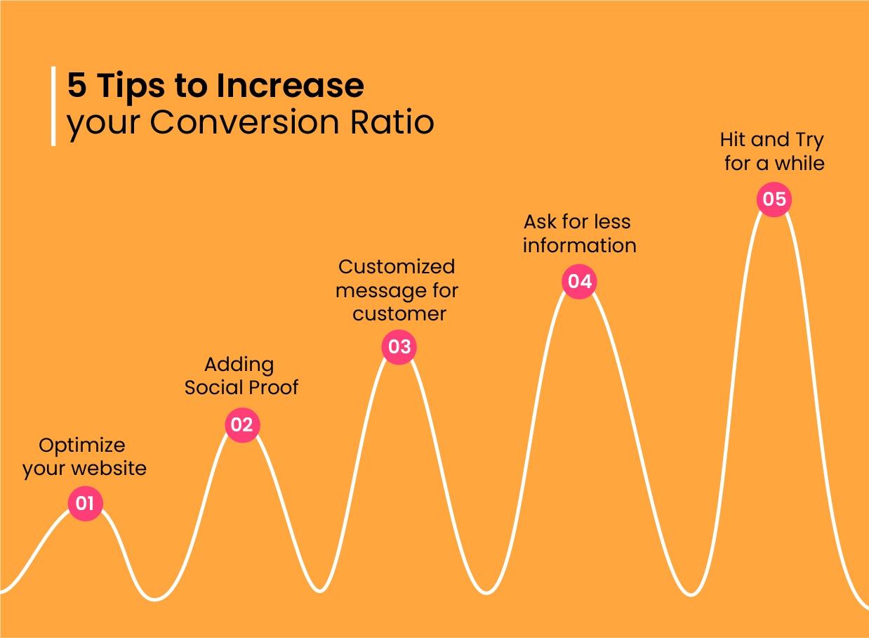 How to increase conversion - www.wewinlimited.com